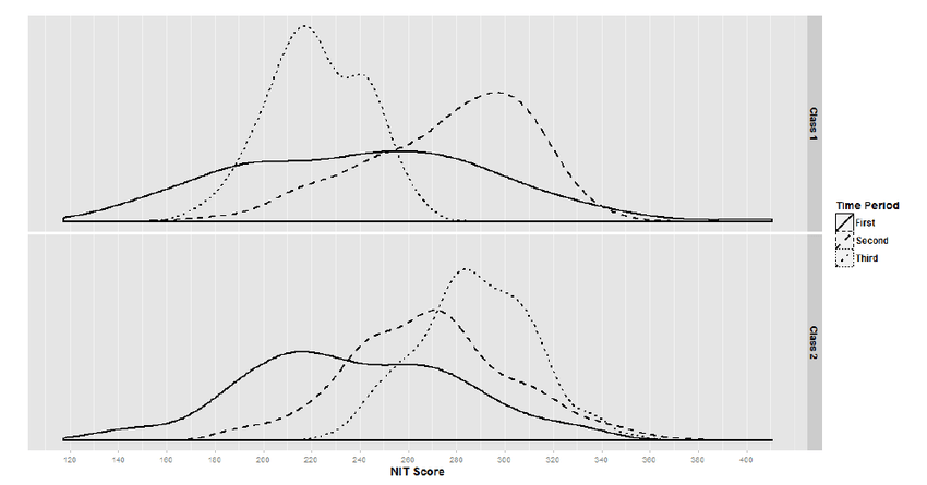 Distribution of National Intelligence Test scores for the