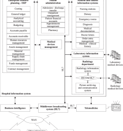 regional healthcare information system basic software components  [ 850 x 967 Pixel ]