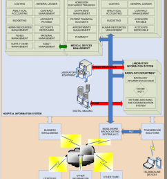 hospital management information system diagram [ 850 x 1036 Pixel ]
