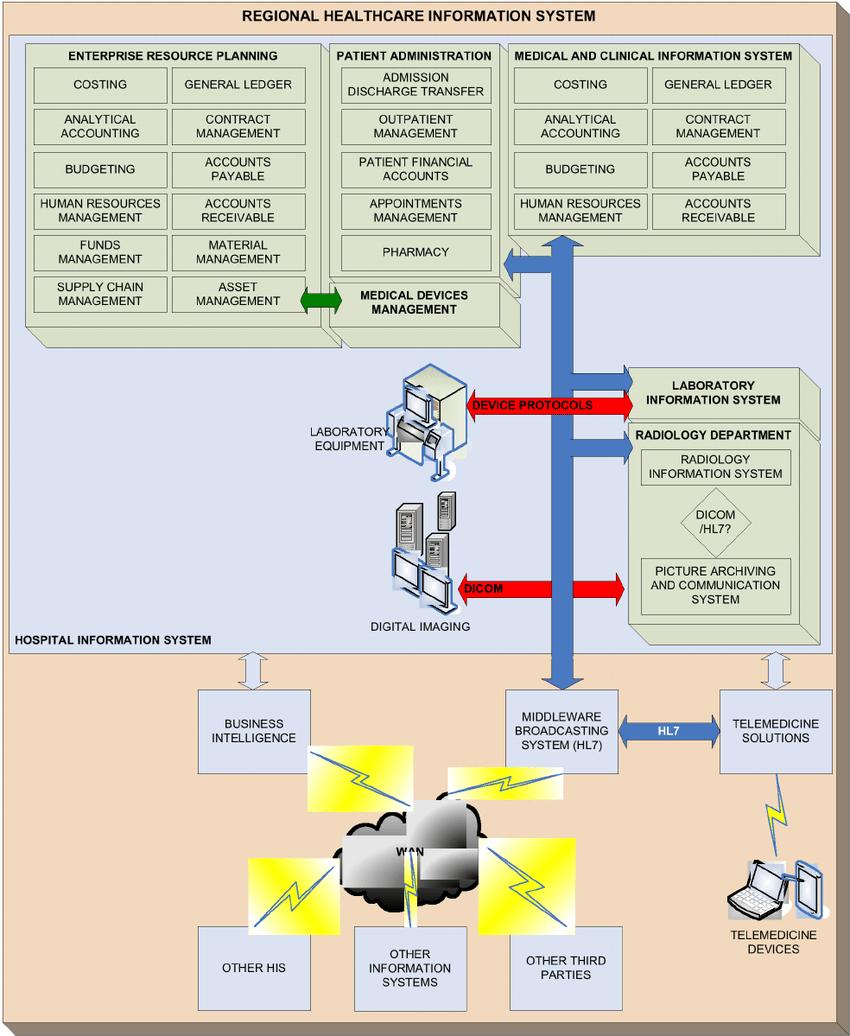 medium resolution of hospital management information system diagram