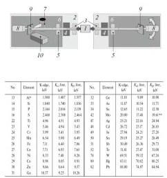 block diagram of an x ray spectrometer diffractometer 1 x  [ 850 x 1210 Pixel ]