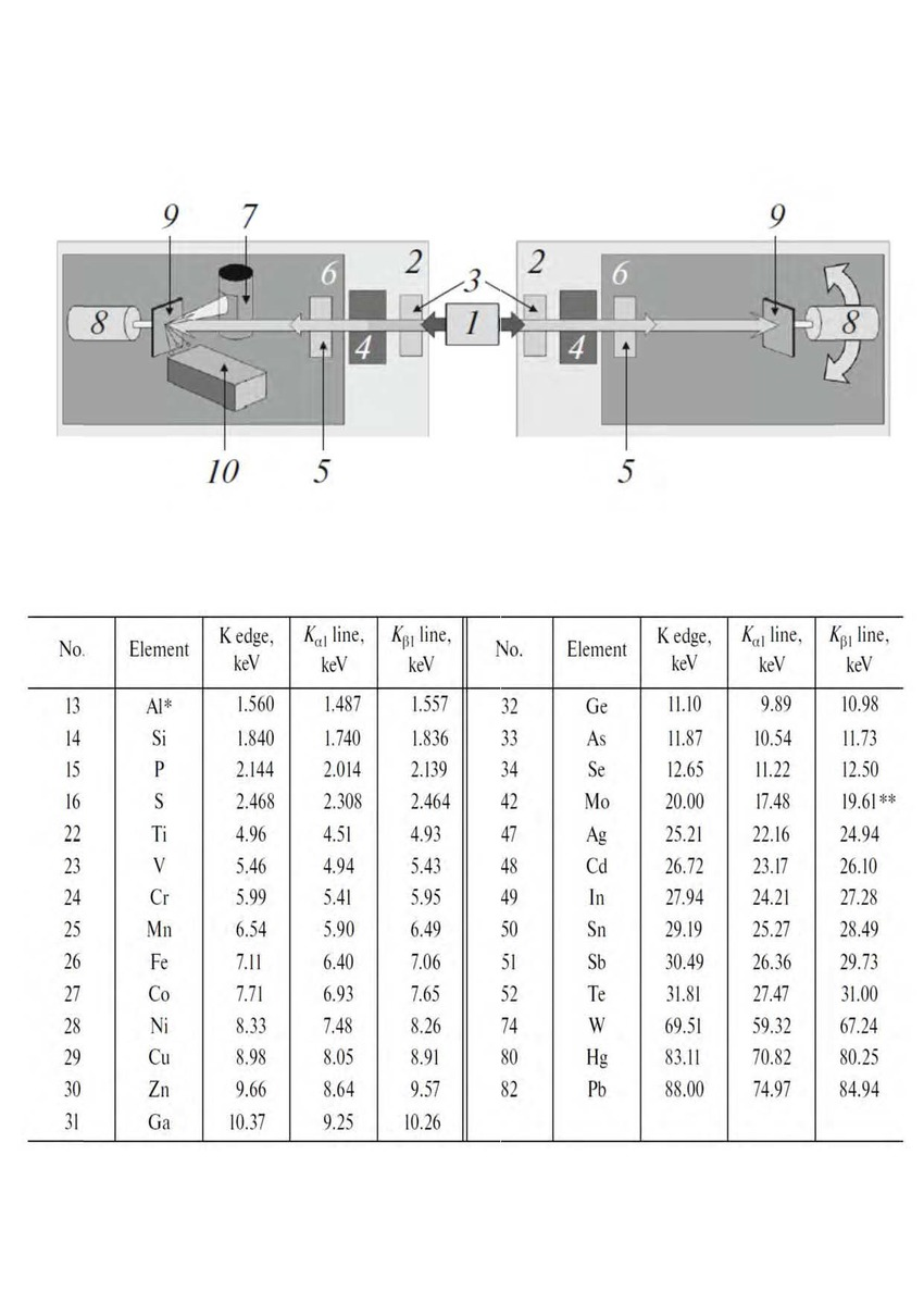 medium resolution of block diagram of an x ray spectrometer diffractometer 1 x