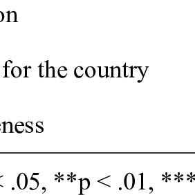 (PDF) The constitution and effects of country images