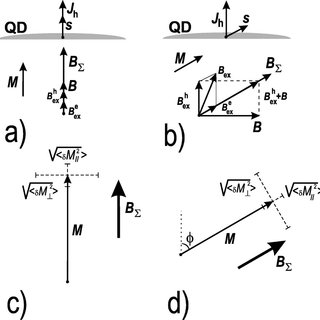 Cyclotron resonance in heavily doped InAs/GaSb quantum