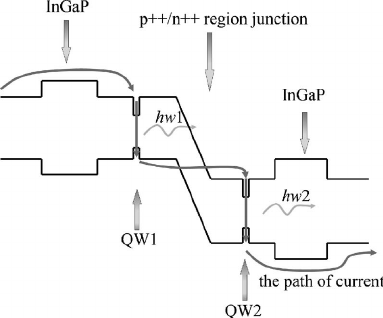 SCHEMATIC ENERGY-BAND DIAGRAM OF THE DUAL-WAVELENGTH