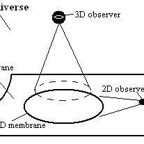 (PDF) The Conceptual Basis for Multidimensional Physics