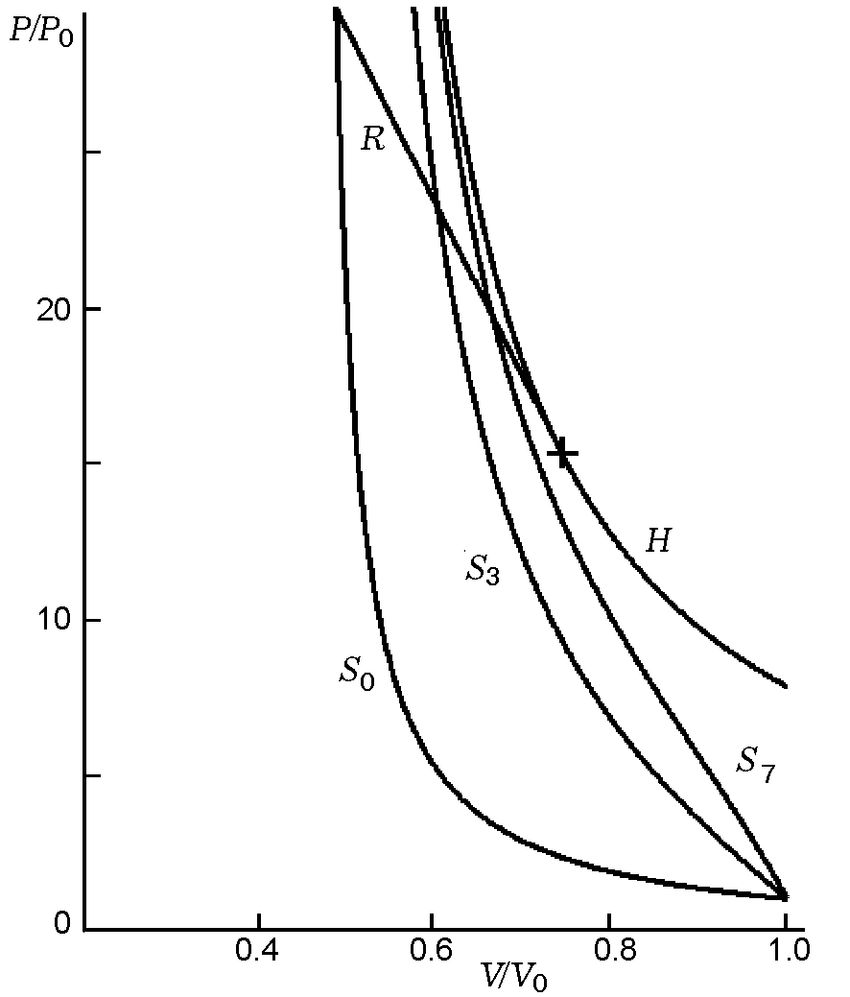 medium resolution of p v diagram of the detonation wave the plus sign denotes the chapman jouguet state