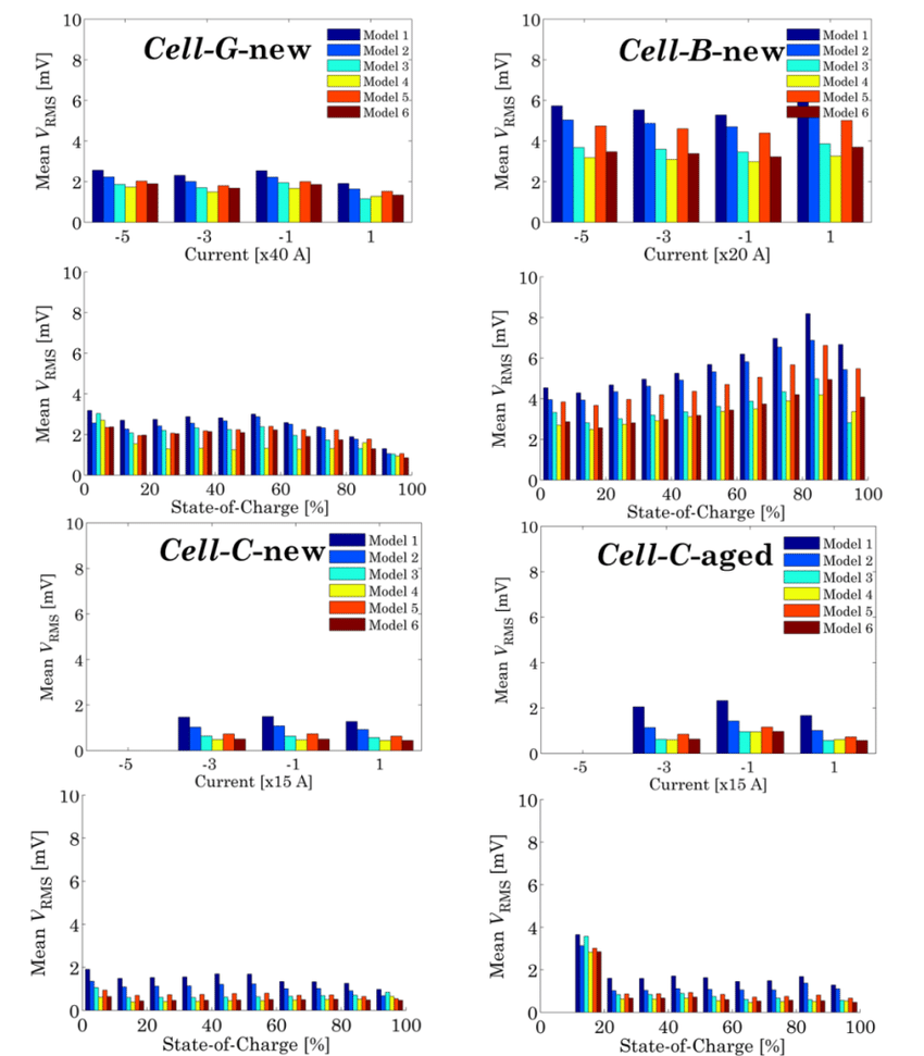 hight resolution of model performances based on hppc tests performed at 23 c on cell b