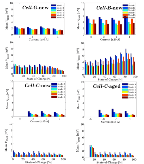 small resolution of model performances based on hppc tests performed at 23 c on cell b