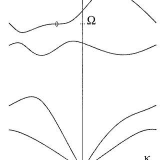 Nonreciprocal electromagnetic spectrum of the three
