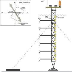 Scully Thermistor Wiring Diagram Diesel Engine Starter Library Schematic Of The Turbulence Tower Showing Locations 6 Advs Ctds