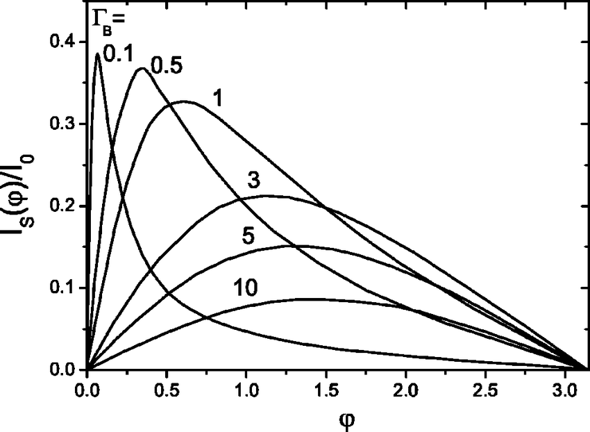 The CR for a superconductor-insulatorsuperconductor (SIS