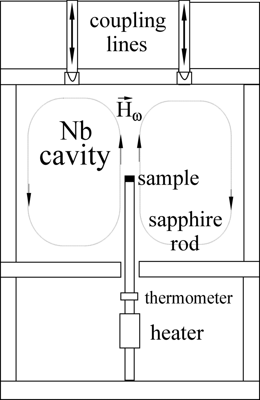 hight resolution of 7 diagram of the microwave cavity used in the hot finger
