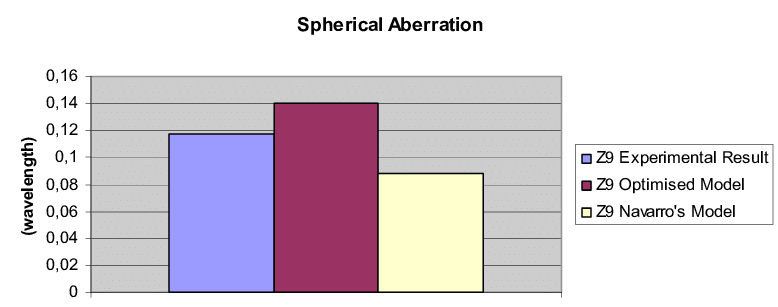 diagram of artificial eye snow leopard anatomy comparing spherical aberrations the and navarro s model