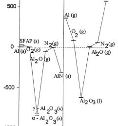 thermodynamic diagram of oxidation and nitridation of aluminum in oxygen and nitrogen  [ 850 x 1062 Pixel ]