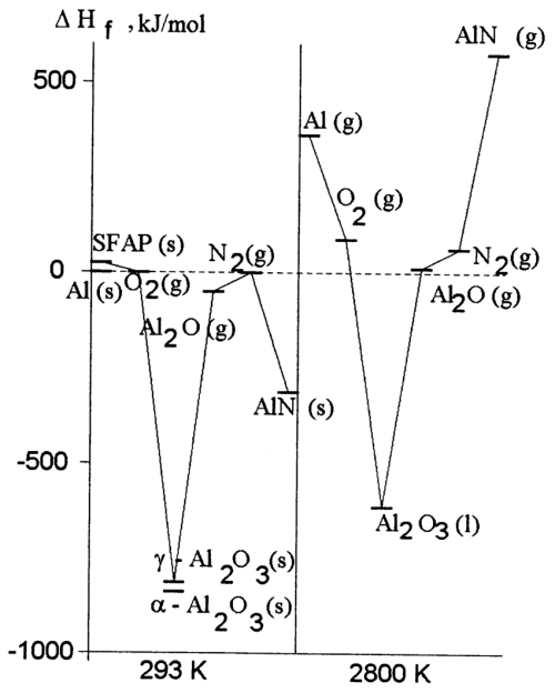 small resolution of thermodynamic diagram of oxidation and nitridation of aluminum in oxygen and nitrogen