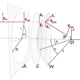 Schematic drawing of the electrical field distribution for