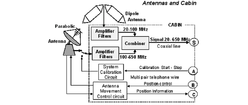 Block diagram of the two antennas and the cabin