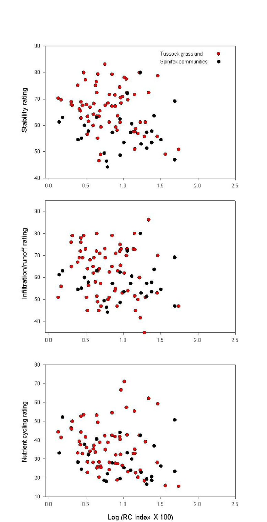 medium resolution of relationship between lfa ratings and resource capturing index expressed as log rc index x