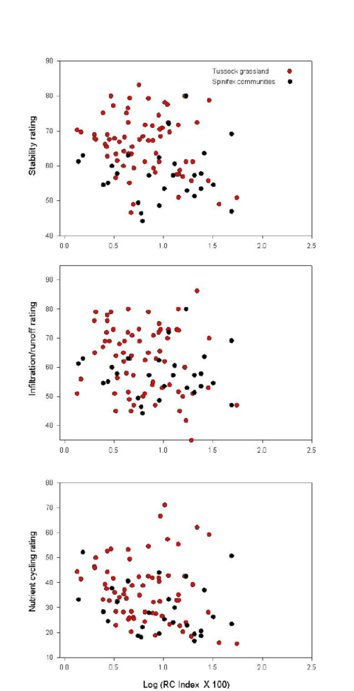 small resolution of relationship between lfa ratings and resource capturing index expressed as log rc index x