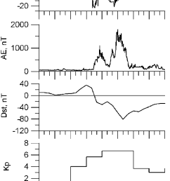 variations in imf b z ae dst and kp indices of magnetic activity during the [ 721 x 1107 Pixel ]