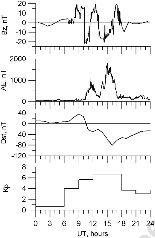 small resolution of variations in imf b z ae dst and kp indices of magnetic activity during the