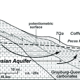 Stratigraphic chart of Permian facies in southeastern New