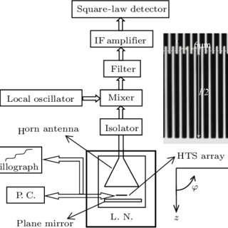(PDF) Characteristics of Off-Chip Millimeter-Wave