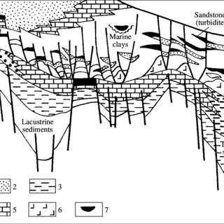 Schematic profile of the Angolan continental margin in the
