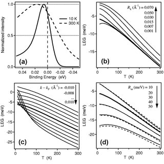 Pseudogap in tunneling spectroscopy on BSCCO. (a) SIN