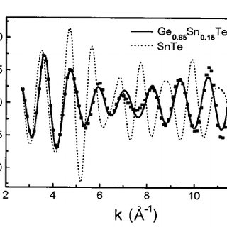 EXAFS function k  ( k ) obtained at the Sn K edge for Ge