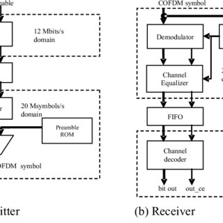 Block diagram of IEEE 802.11a PHY, (a) Transmitter, (b