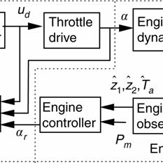 VELOCITY ENGINE ne (SOLID) AND REFERENCE ner (DASHED