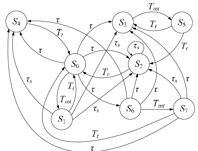The state diagram of the considered operational process