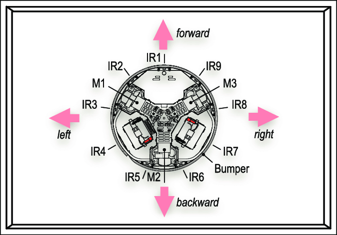 Schema of the robot and the location of its sensors: IR1