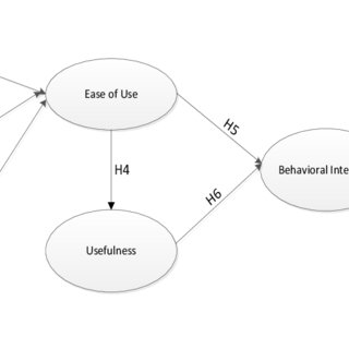 (PDF) Modeling Security in Acceptance of Electronic Health