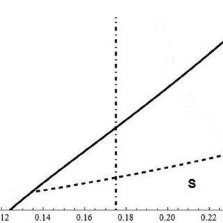 Growth rate r via wavenumber k for different h b ( h b = 0