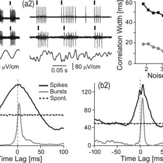 (PDF) Sensory coding in oscillatory electroreceptors of