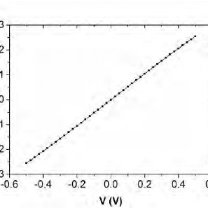Schematics of a nanowire based resistive gas sensor. The