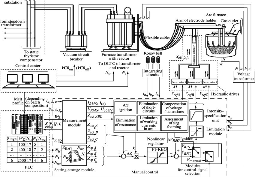 Functional diagram of an electrical control system for a
