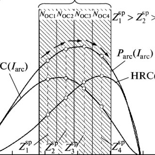 Block diagram of the mathematical model of an arc furnace