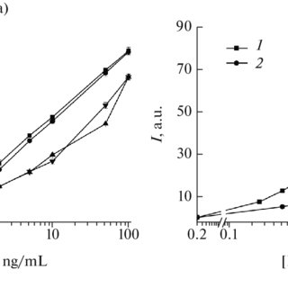 (PDF) Enhancement of the Sensitivity of a Lateral Flow