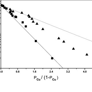 (PDF) Proximity effect in granular superconductor-normal