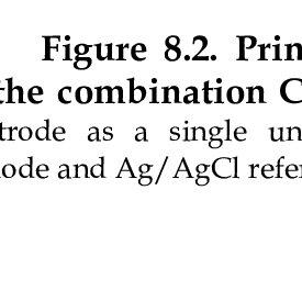 1 Phosphoric acid titration curve.