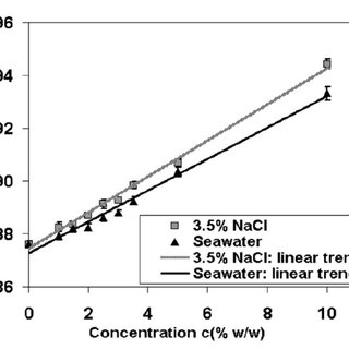 (PDF) Magnetic effect on CO 2 solubility in seawater: A