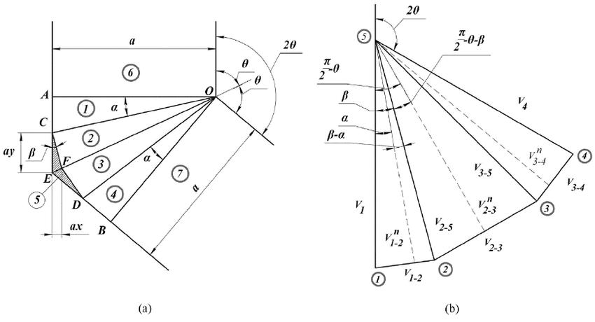 Scheme of ECAE 2θ-die of Segal geometry with non-zero