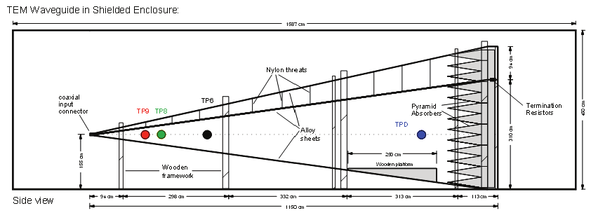 Fraunhofer INT TEM waveguide with its physical dimensions