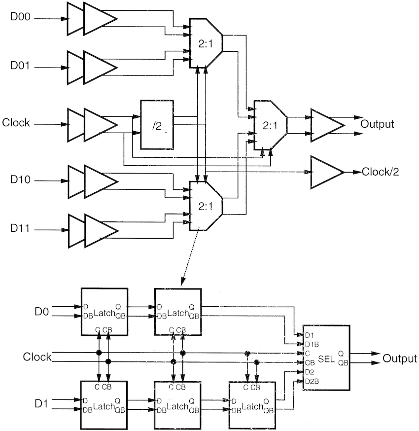 Simplified block diagram of the 4 : 1 multiplexer circuit