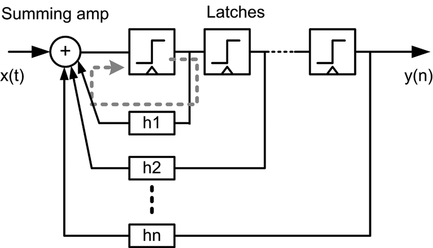 Block diagram of a DFE receiver; critical path is shown
