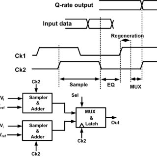 CMOS clock generation. (a) CML to CMOS conversion. (b
